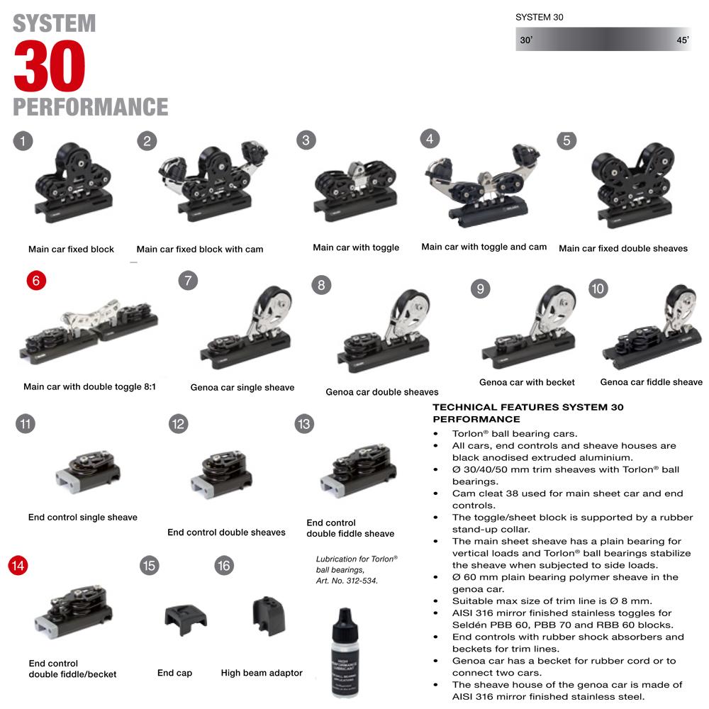 SYSTEM 30 PERFORMANCE